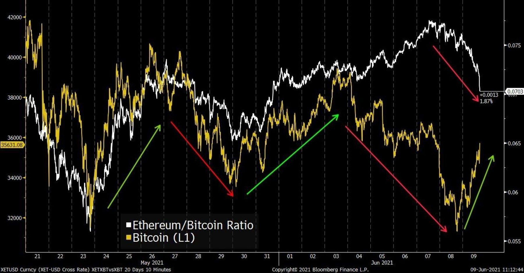 Bitcoin/Ethereum Ratio Chart since mid-May