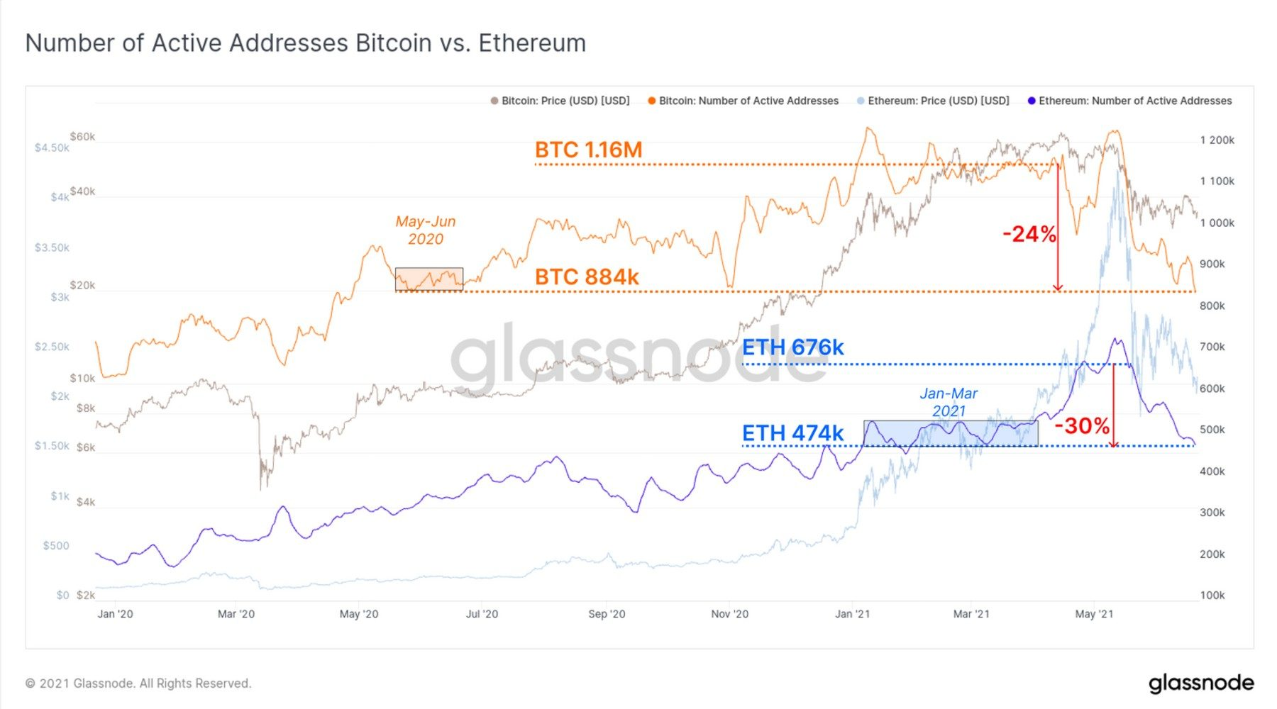 Ethereum price watch from Glassnode