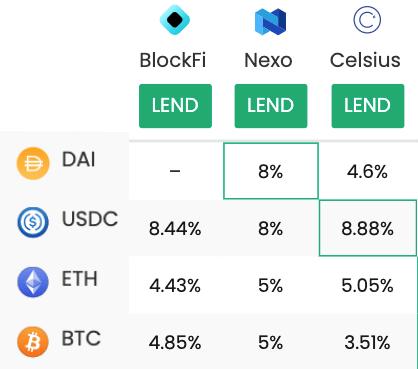 Uma tabela que mostra as taxas de empréstimo das plataformas BlockFi, Nexo e Celcius da CeFi.  As taxas variam de 3,5% a 8,88% sobre ativos como Stablecoins BTC, ETH e USD.