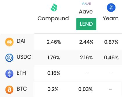 Uma tabela que mostra as taxas de empréstimo dos protocolos DeFi Compound, Aave e Yearn.  As taxas variam de 0,16% a 2,44% sobre ativos como Stablecoins BTC, ETH e USD.